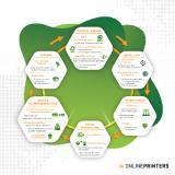 [PDF] Umweltschutz bei Onlineprinters