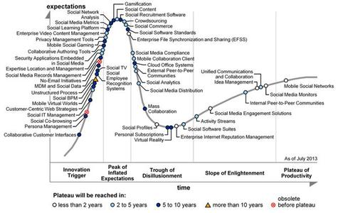 Hype Cycle for Social Software, 2013