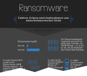 Infografik: Ransomware-Fakten - zusammengestellt von FAST LTA