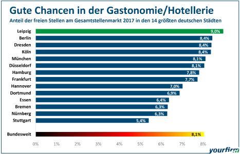Prozentualer Anteil der freien Stellen im Bereich Gastronomie, Hotellerie und Tourismus am gesamten Stellenmarkt im Jahre 2017. Grafik: Yourfirm.de