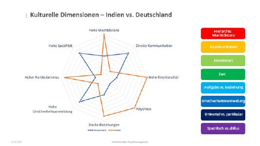 Kulturelle-Dimensionen-Indien-vs.-Deutschland-in-offshore-outsourcing-projects.jpg