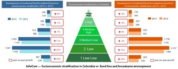 InfoCom – Socioeconomic stratification in Columbia vs fixed line and broadband development
