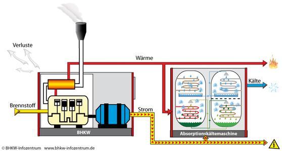 Die Kraft-Wärme-Kälte-Kopplung (KWKK) kann eine wirtschaftliche Alternative zur Kälteerzeugung mittels strombetriebener Kompressoren darstellen.