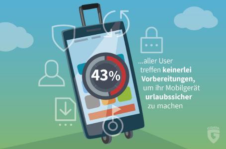 G DATA: Deutsche sichern ihre Smartphones für den Urlaub nicht ab