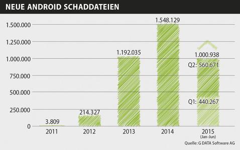 G DATA veröffentlicht Mobile Malware Report für das zweite Quartal 2015