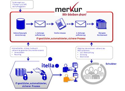 Prozessgrafik Itella/Merkur