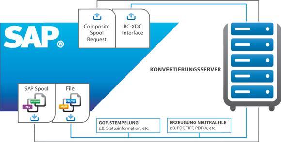 BC-XDC-Schnittstelle erneut von SAP® zertifi ziert