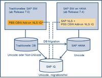 PBS Nearline Storage Add-on unter SAP IQ