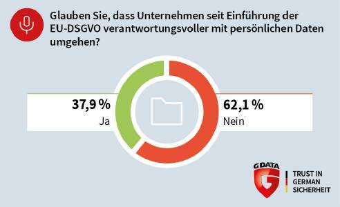 G DATA: Nutzer vertrauen nicht auf die EU-DSGVO als Datenschutzgarant