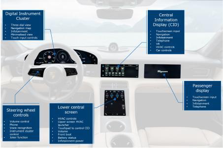Abbildung 1: folgende Systemkomponenten des Porsche Taycans wurden ausgewertet