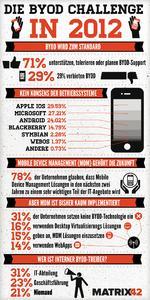 Infografik BYOD Studie