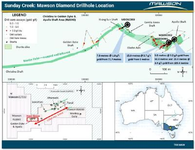 Mawson drills 21.0 metres at 3.4 g/t gold and 5.0 metres at 5.2 g/t gold  in second hole at Sunday Creek in Victoria, Australia