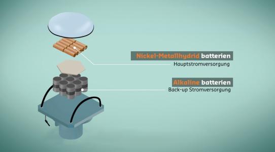 In der Boje wird überschüssige Solar-Energie in Nickel-Metallhydrid (Ni-MH) Akkus gespeichert, Alkali-Mangan Batterien kommen als Back-up System zum Einsatz.
