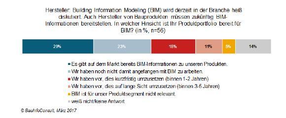 Nur wenige Hersteller sind bei der Umsetzung von BIM up to date