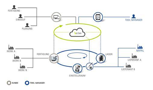 """Das """"Toolmanagement 4.0"""" sorgt für höchstmögliche Transparenz bezüglich aller Daten- und Warenflüsse sowie der Kosten"""