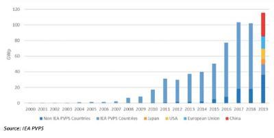 Kosten für die Herstellung von Paneelen sinken und ihre Effizienz steigt / Quelle: Stifel /GMP