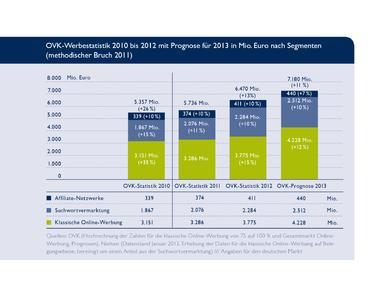 Werbestatistik 2012 und Prognose 2013