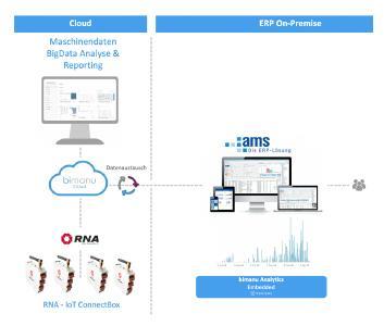 Die bimanu Cloud dient als zentraler IoT Datenhub für die RNA IoT Connect Box und kann die erforderlichen Maschinendaten mit der Hilfe der bimanu Analytics visualisieren und bei Schwellüberschreitungen die erforderlichen Daten an ams.erp zu Verfügung stellen.