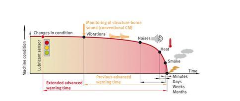 Mit dem Schmierfettsensor lassen sich Zustandsänderungen des Fettes erkennen, lange bevor Schäden im Wälzlager auftreten