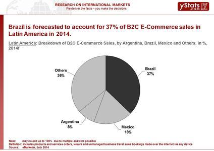 Brazil's percentage of E-Commerce Sales in Latin America in 2014