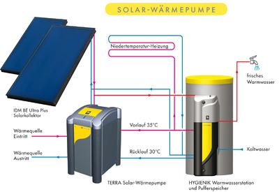 ein sonnensystem f r alle die idm solarw rmepumpe idm. Black Bedroom Furniture Sets. Home Design Ideas
