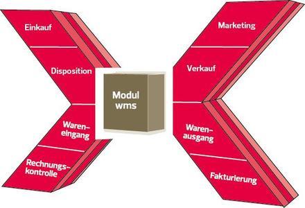Bison Process Retail (x-trade)