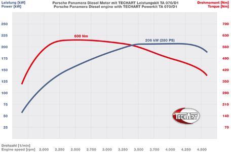 Performance Chart TA070 D1