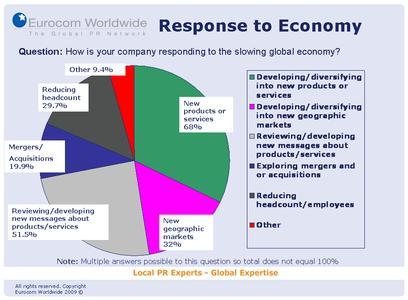 Umfrageergebnis: Der Krise entgegenwirken