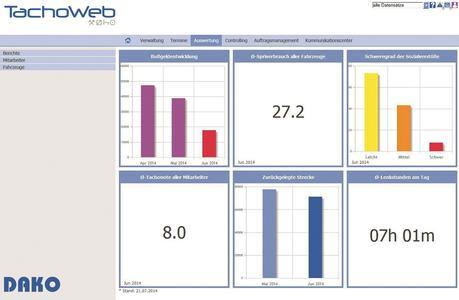 Screenshot der Flottenauswertung aus dem TachoWeb. Bild: DAKO