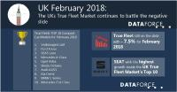 The UKs True Fleet Market continues to battle the negative slide