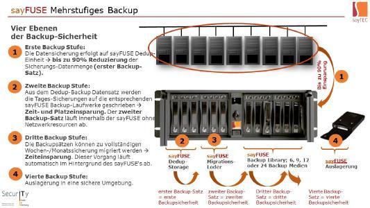 Mehrstufiges Backup mit sayFUSE Backup