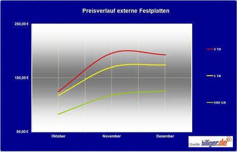 billiger.de News: Preisverlauf externe Festplatten (Oktober – Dezember 2011)