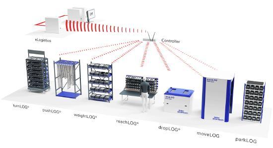 eLogistics im Zusammenspiel mit Logistiksystemen
