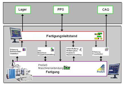 BDE-Integration