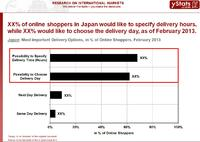 Japan_Most important Delivery Options