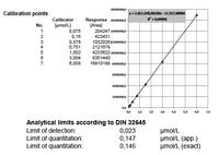 Analysis of cellular micronutrient parameters in an accredited environment