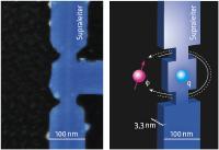 Elektronenmikroskopische Aufnahme (links) der experimentellen Realisierung des CQUIDS aus einem NbN-Nanodraht und schematische Darstellung des CQUIDs (rechts) mit der Bewegung des Flußquants (Φ) um eine Ladung (q). Die im linken Bild blau kolorierte Struktur wurde aus einer ultradünnen ALD-Niobnitrid-Schicht des Leibniz-IPHT präpariert. Quelle: NPL/Leibniz-IPHT.