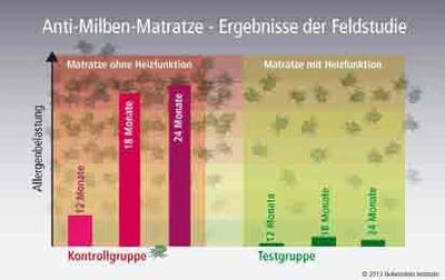 Anti-Milben-Matratze – Ergebnisse der Feldstudie ©Hohenstein Institute