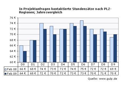 Stundensatzauswertung  nach PLZ-Regionen; Jahresvergleich