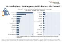 Onlineshopping 2020. Trendmonitor Deutschland, Nordlight Research.