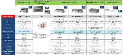 SRP-FPV240-Serie für Prozessvisualisierung an Maschinen und Anlagen mit ThinManager
