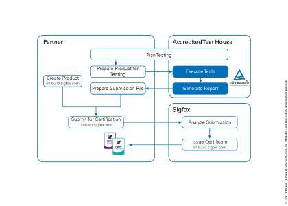 Grafik Sigfox Verified Process