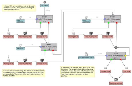 b4 Regel USV-Ausfall