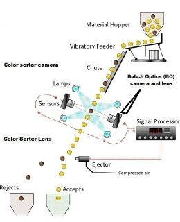 "Line Scan Camera & F-Mount lens for Color Sorter Machine ""BO"""