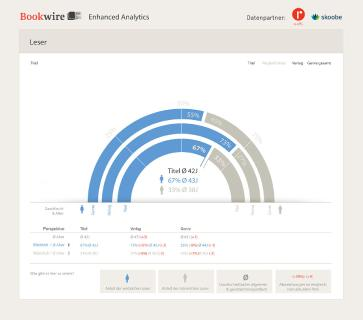 "Big Data für Verlage: Bookwire launcht ""Enhanced Analytics"""