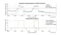 Messreihe einer am Fraunhofer IISB durchgeführten Lastspitzenreduktion: Bei einer Vorgabe von einer maximal zulässigen Bezugsleistung von 700 kW konnten die Lastspitzen von 870 kW um ca. 20 % auf 695 kW reduziert werden. Bild: Fraunhofer IISB