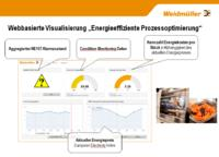 Weidmüller energy management system: Sustainably cutting energy costs by way of integrated and customised energy management