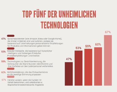 Die Top Fünf der unheimlichen Technologien