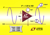 1.6V High Precision Op Amps Consume Less then 1uA