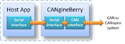 CANgineBerry - CANopen co-processor for Rasperry Pi